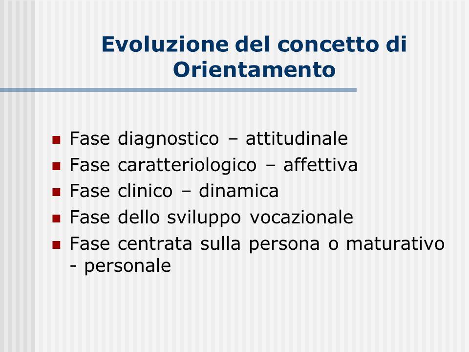 Evoluzione del concetto di Orientamento Fase diagnostico – attitudinale Fase caratteriologico – affettiva Fase clinico – dinamica Fase dello sviluppo