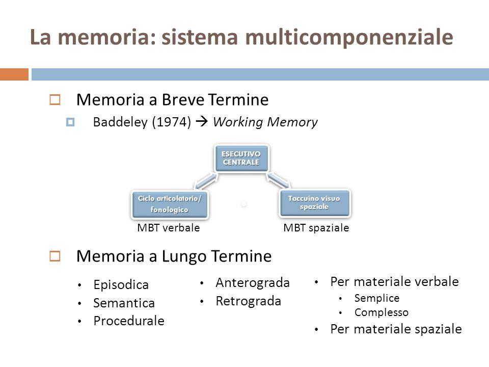 La memoria: sistema multicomponenziale Memoria a Breve Termine Baddeley (1974) Working Memory Memoria a Lungo Termine MBT verbaleMBT spaziale Episodic