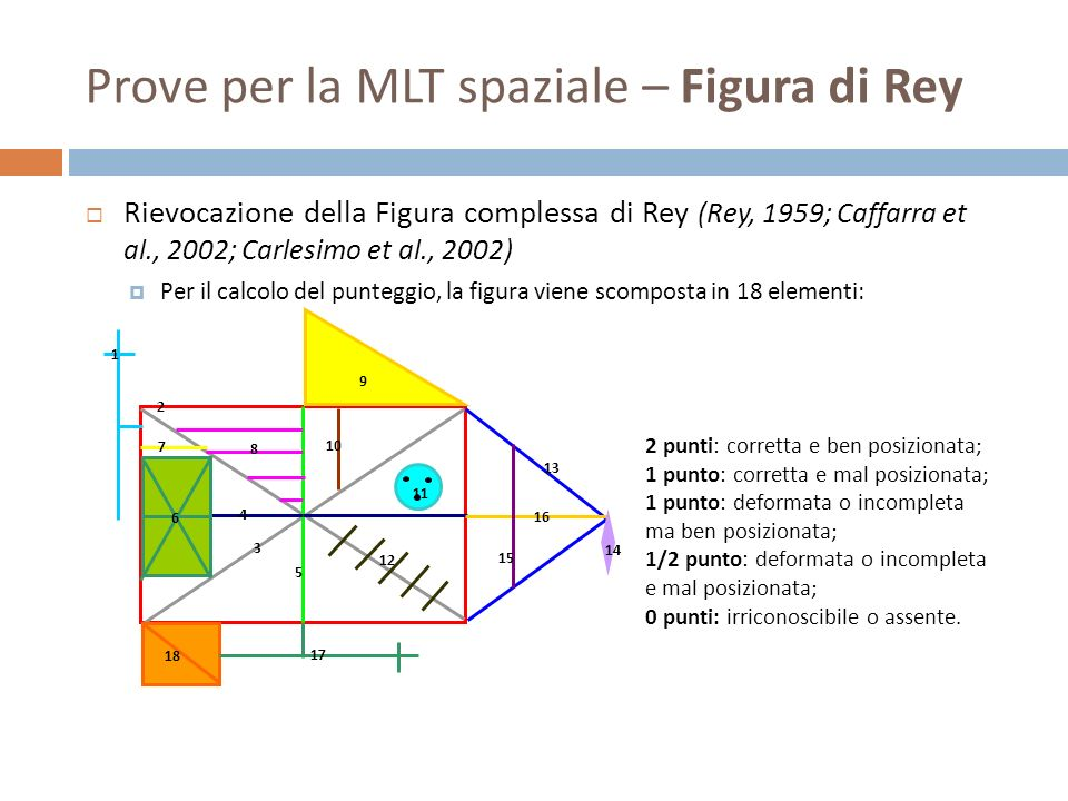 Rievocazione della Figura complessa di Rey (Rey, 1959; Caffarra et al., 2002; Carlesimo et al., 2002) Per il calcolo del punteggio, la figura viene sc