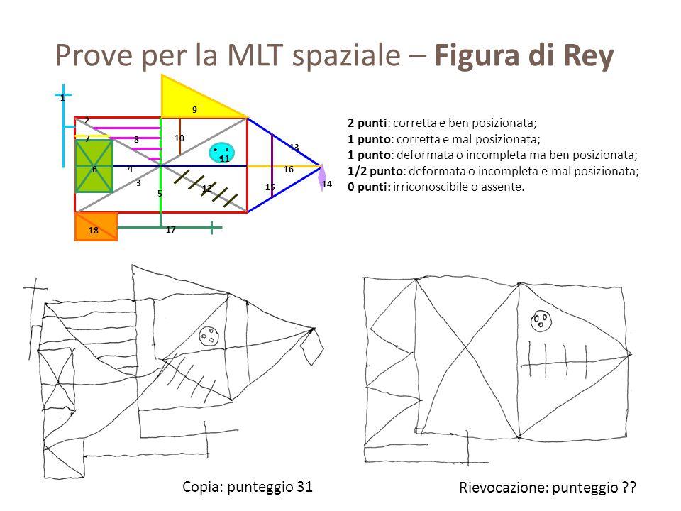 Prove per la MLT spaziale – Figura di Rey 1 2 3 4 5 6 7 8 9 10 11 12 13 14 15 16 17 18 2 punti: corretta e ben posizionata; 1 punto: corretta e mal po