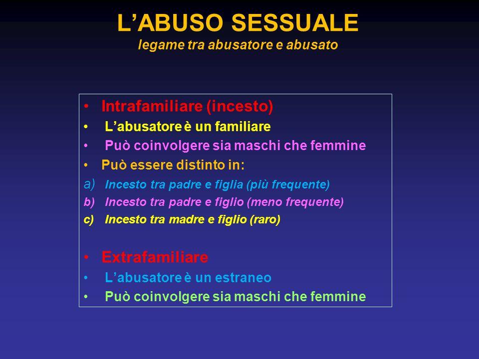 Intrafamiliare (incesto) Labusatore è un familiare Può coinvolgere sia maschi che femmine Può essere distinto in: a) Incesto tra padre e figlia (più f