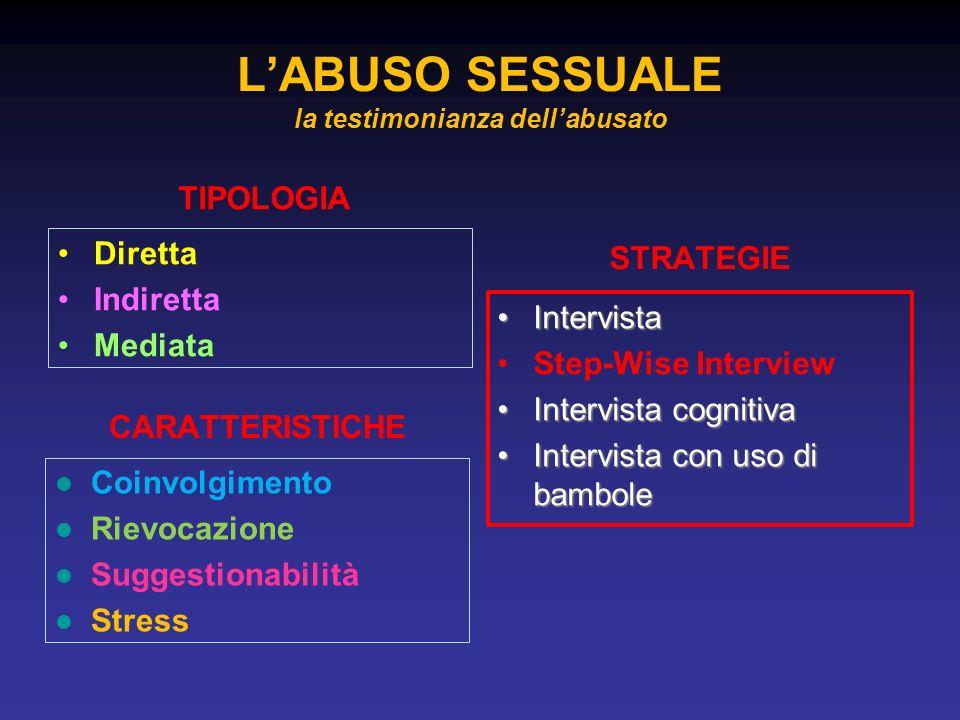 TIPOLOGIA Diretta Indiretta Mediata STRATEGIE IntervistaIntervista Step-Wise Interview Intervista cognitivaIntervista cognitiva Intervista con uso di