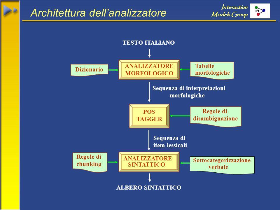 Interaction Models Group Architettura dellanalizzatore Regole di chunking Sequenza di interpretazioni morfologiche ANALIZZATORE MORFOLOGICO Dizionario