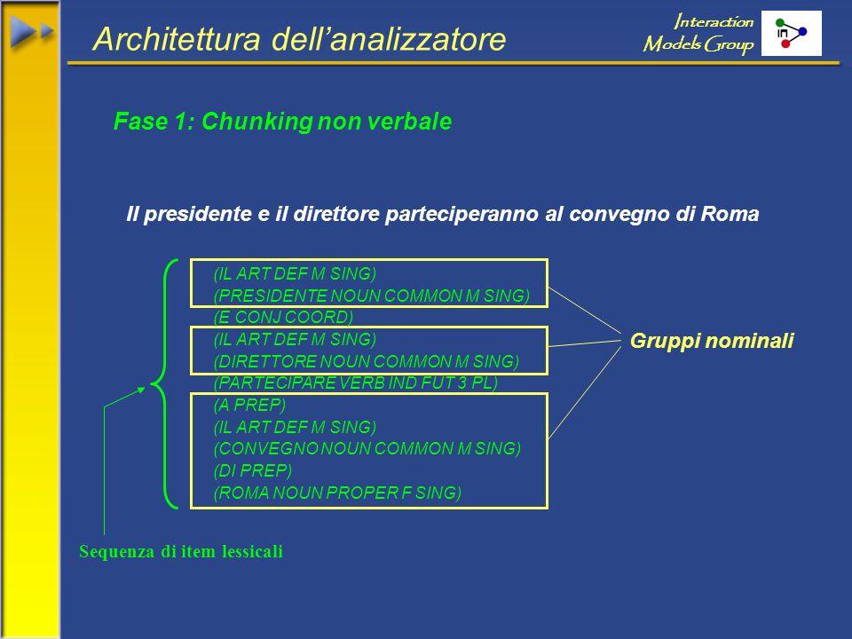 Il presidente e il direttore parteciperanno al convegno di Roma Architettura dellanalizzatore Interaction Models Group Gruppi nominali (IL ART DEF M SING) (PRESIDENTE NOUN COMMON M SING) (E CONJ COORD) (IL ART DEF M SING) (DIRETTORE NOUN COMMON M SING) (PARTECIPARE VERB IND FUT 3 PL) (A PREP) (IL ART DEF M SING) (CONVEGNO NOUN COMMON M SING) (DI PREP) (ROMA NOUN PROPER F SING) Sequenza di item lessicali Fase 1: Chunking non verbale