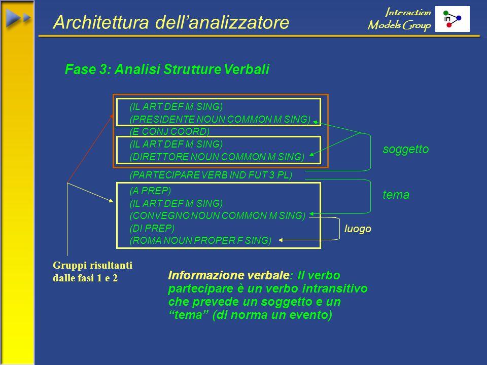 Architettura dellanalizzatore Interaction Models Group Fase 3: Analisi Strutture Verbali (IL ART DEF M SING) (PRESIDENTE NOUN COMMON M SING) (E CONJ COORD) (IL ART DEF M SING) (DIRETTORE NOUN COMMON M SING) (PARTECIPARE VERB IND FUT 3 PL) (A PREP) (IL ART DEF M SING) (CONVEGNO NOUN COMMON M SING) (DI PREP) (ROMA NOUN PROPER F SING) Gruppi risultanti dalle fasi 1 e 2 Informazione verbale: Il verbo partecipare è un verbo intransitivo che prevede un soggetto e un tema (di norma un evento) soggetto tema luogo