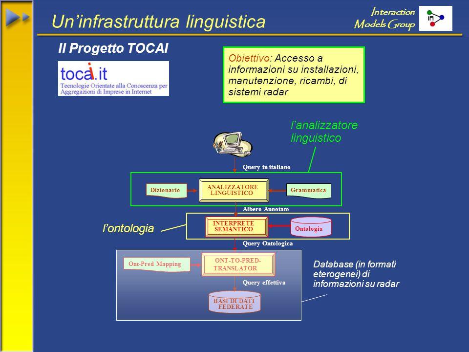 Uninfrastruttura linguistica Interaction Models Group Il Progetto TOCAI lanalizzatore linguistico lontologia ANALIZZATORE LINGUISTICO Albero Annotato