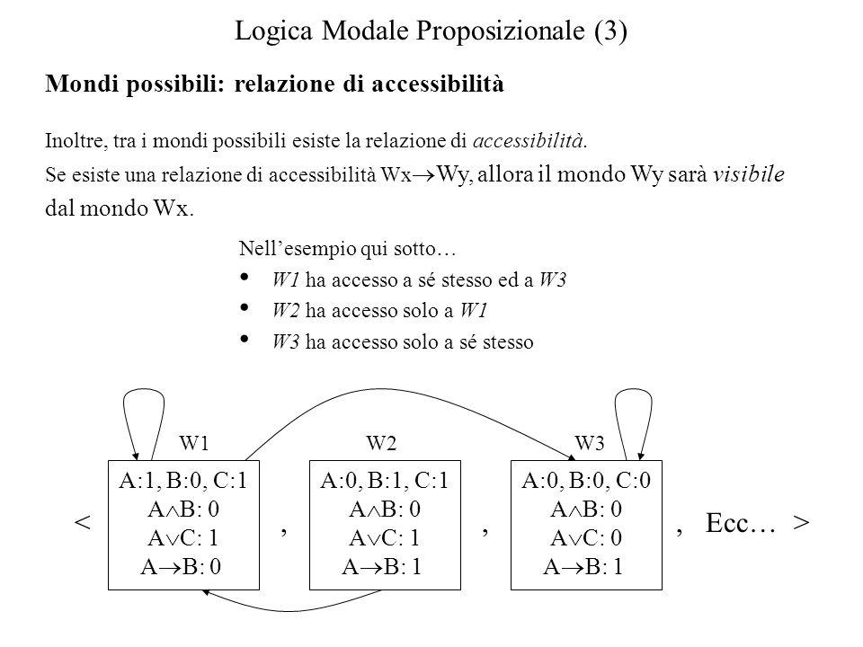 Logica Modale Proposizionale (3) Mondi possibili: relazione di accessibilità Inoltre, tra i mondi possibili esiste la relazione di accessibilità.