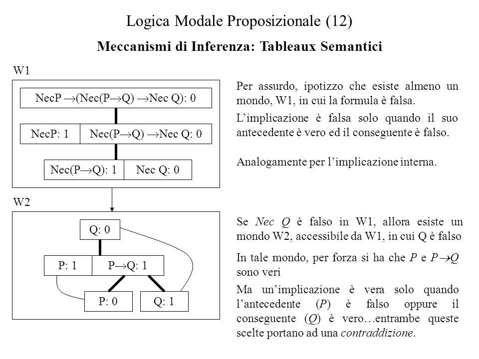 Logica Modale Proposizionale (12) Meccanismi di Inferenza: Tableaux Semantici W1 Per assurdo, ipotizzo che esiste almeno un mondo, W1, in cui la formula è falsa.