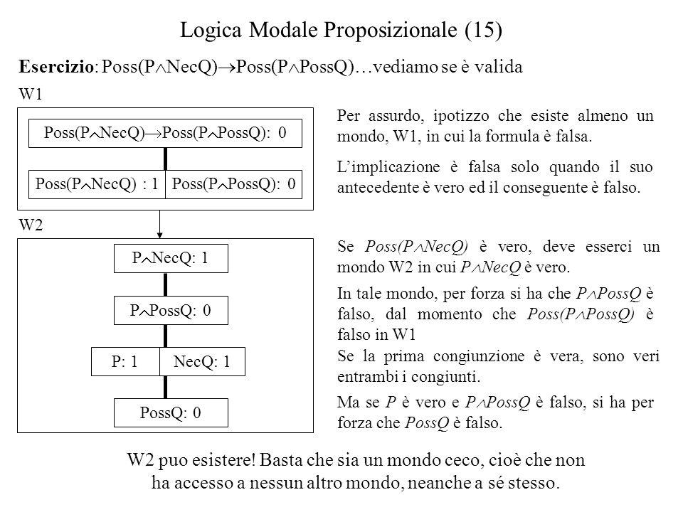 Logica Modale Proposizionale (15) Esercizio: Poss(P NecQ) Poss(P PossQ)…vediamo se è valida W1 Per assurdo, ipotizzo che esiste almeno un mondo, W1, in cui la formula è falsa.