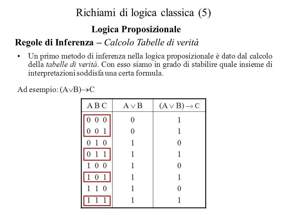 Semantica degli operatori modali <> A:1, B:0, C:1 A B: 0 A C: 1 A B: 0 Nec A: 0 Nec C: 1 Poss A: 1, A:0, B:1, C:1 A B: 0 A C: 1 A B: 1 Nec A: 1 Nec C: 1 Poss A: 1 A:0, B:0, C:1 A B: 0 A C: 1 A B: 1 Nec A: 0 Nec C: 1 Poss A: 0,,Ecc… W1W2W3 Detto questo, definiamo la semantica degli operatori modali nel seguente modo: Nec α è vero in Wx se e solo se α è vero in tutti i mondi accessibili da Wx.