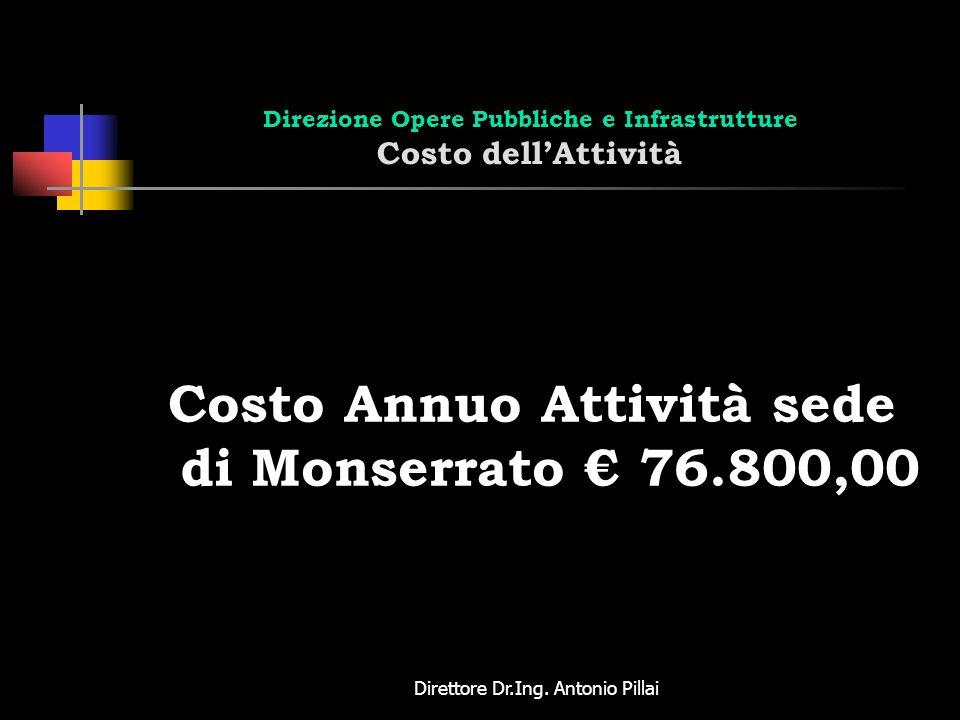 Direttore Dr.Ing. Antonio Pillai Direzione Opere Pubbliche e Infrastrutture Costo dellAttività Costo Annuo Attività sede di Monserrato 76.800,00