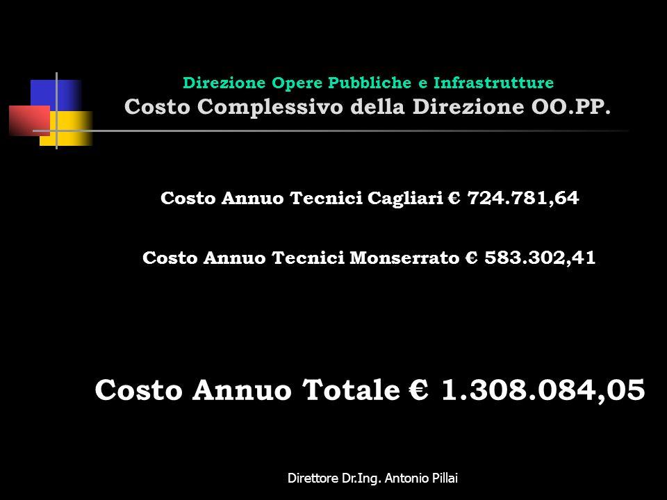 Direttore Dr.Ing. Antonio Pillai Direzione Opere Pubbliche e Infrastrutture Costo Complessivo della Direzione OO.PP. Costo Annuo Tecnici Cagliari 724.