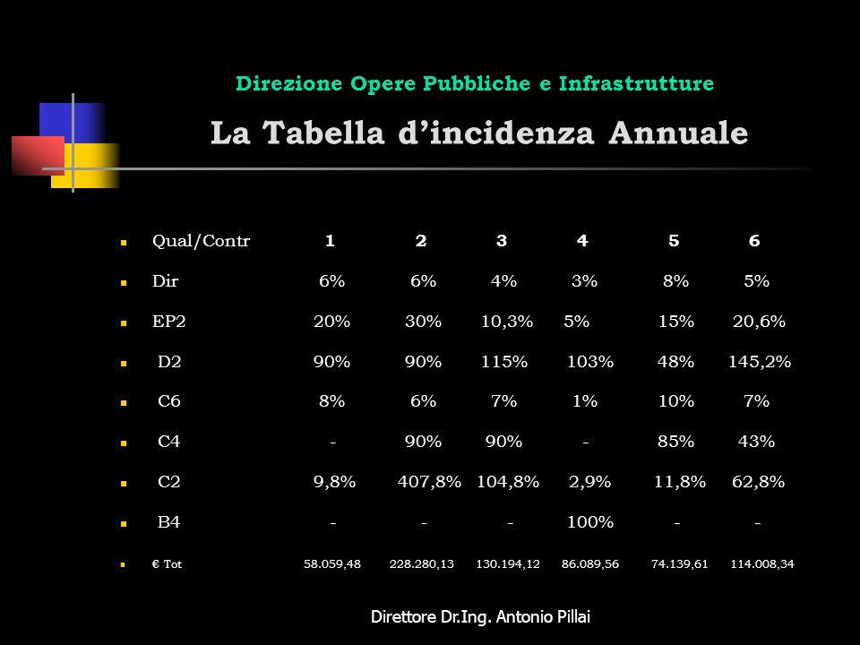 Direttore Dr.Ing. Antonio Pillai Direzione Opere Pubbliche e Infrastrutture La Tabella dincidenza Annuale Qual/Contr 1 2 3 4 5 6 Dir 6% 6% 4% 3% 8% 5%