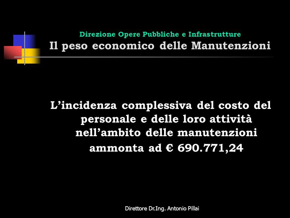 Direttore Dr.Ing. Antonio Pillai Direzione Opere Pubbliche e Infrastrutture Il peso economico delle Manutenzioni Lincidenza complessiva del costo del