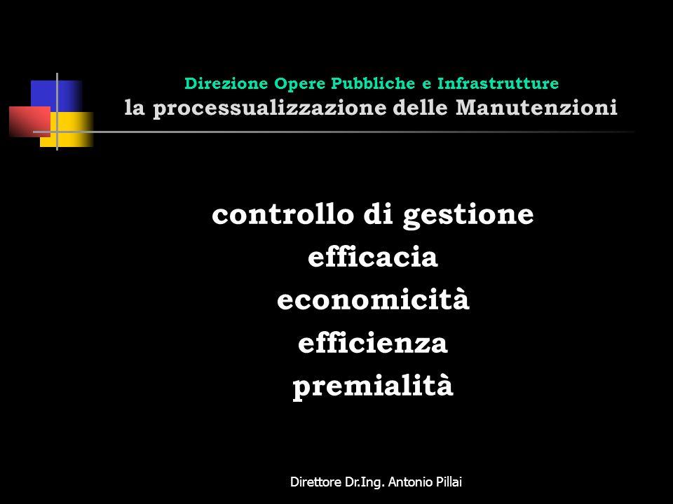 Direttore Dr.Ing. Antonio Pillai Direzione Opere Pubbliche e Infrastrutture la processualizzazione delle Manutenzioni controllo di gestione efficacia