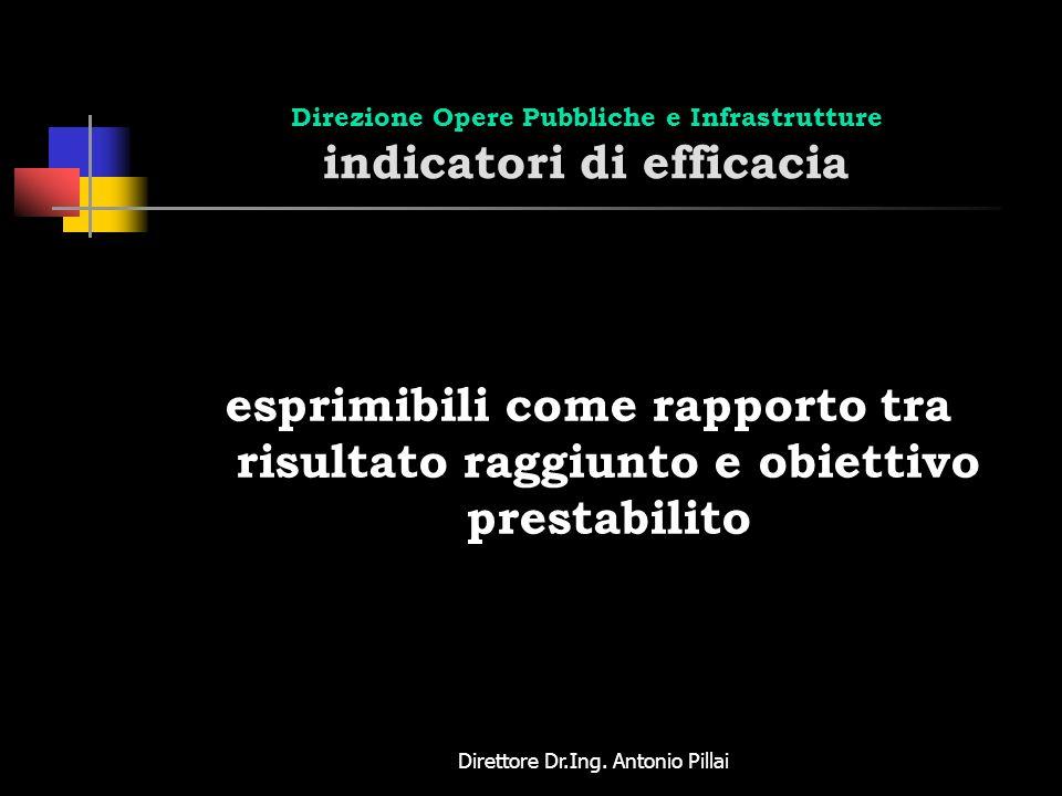 Direttore Dr.Ing. Antonio Pillai Direzione Opere Pubbliche e Infrastrutture indicatori di efficacia esprimibili come rapporto tra risultato raggiunto
