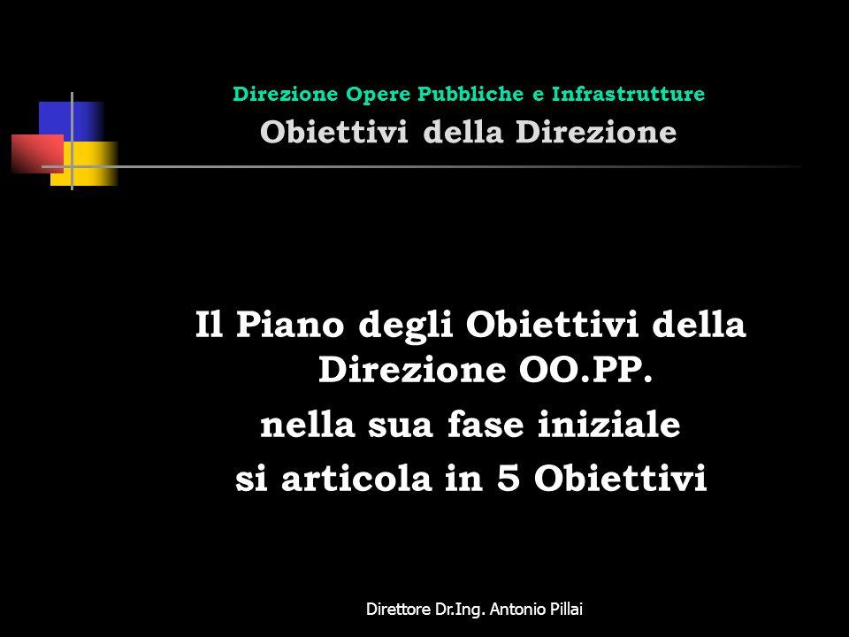 Direttore Dr.Ing. Antonio Pillai Direzione Opere Pubbliche e Infrastrutture Obiettivi della Direzione Il Piano degli Obiettivi della Direzione OO.PP.