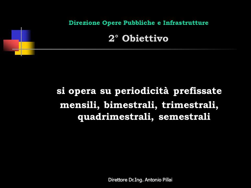 Direttore Dr.Ing. Antonio Pillai Direzione Opere Pubbliche e Infrastrutture 2° Obiettivo si opera su periodicità prefissate mensili, bimestrali, trime