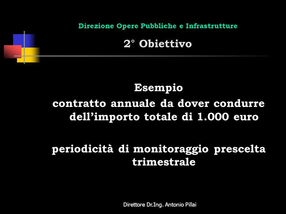 Direttore Dr.Ing. Antonio Pillai Direzione Opere Pubbliche e Infrastrutture 2° Obiettivo Esempio contratto annuale da dover condurre dellimporto total