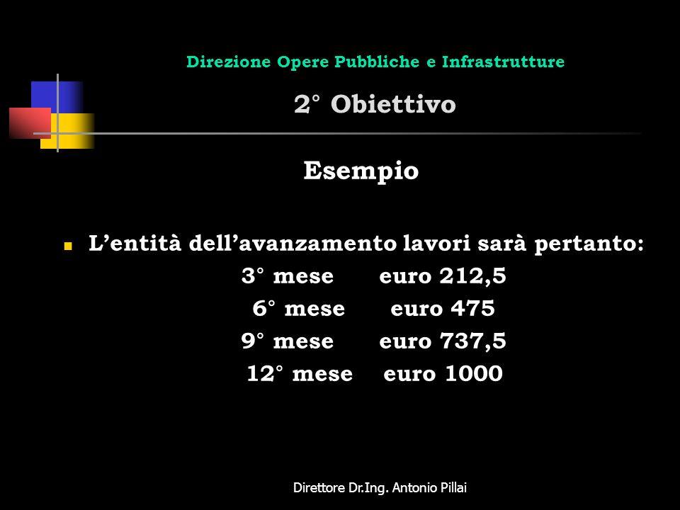 Direttore Dr.Ing. Antonio Pillai Direzione Opere Pubbliche e Infrastrutture 2° Obiettivo Esempio Lentità dellavanzamento lavori sarà pertanto: 3° mese