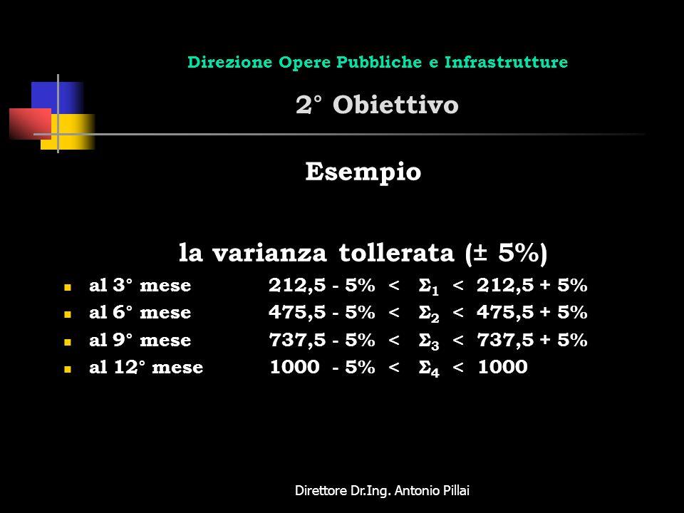 Direttore Dr.Ing. Antonio Pillai Direzione Opere Pubbliche e Infrastrutture 2° Obiettivo Esempio la varianza tollerata (± 5%) al 3° mese212,5 - 5% < Σ