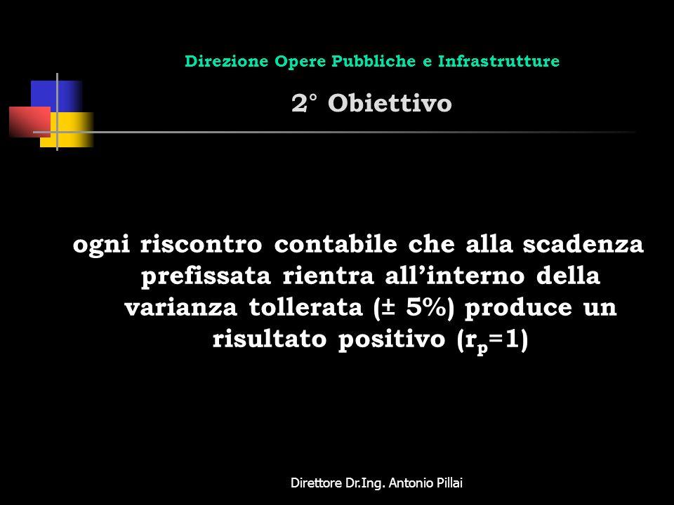 Direttore Dr.Ing. Antonio Pillai Direzione Opere Pubbliche e Infrastrutture 2° Obiettivo ogni riscontro contabile che alla scadenza prefissata rientra