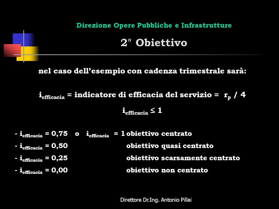 Direttore Dr.Ing. Antonio Pillai Direzione Opere Pubbliche e Infrastrutture 2° Obiettivo nel caso dellesempio con cadenza trimestrale sarà: i efficaci