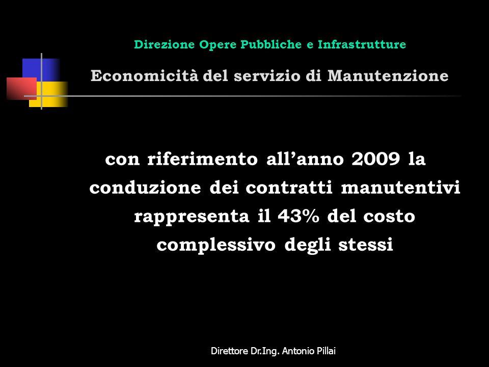 Direttore Dr.Ing. Antonio Pillai Direzione Opere Pubbliche e Infrastrutture Economicità del servizio di Manutenzione con riferimento allanno 2009 la c