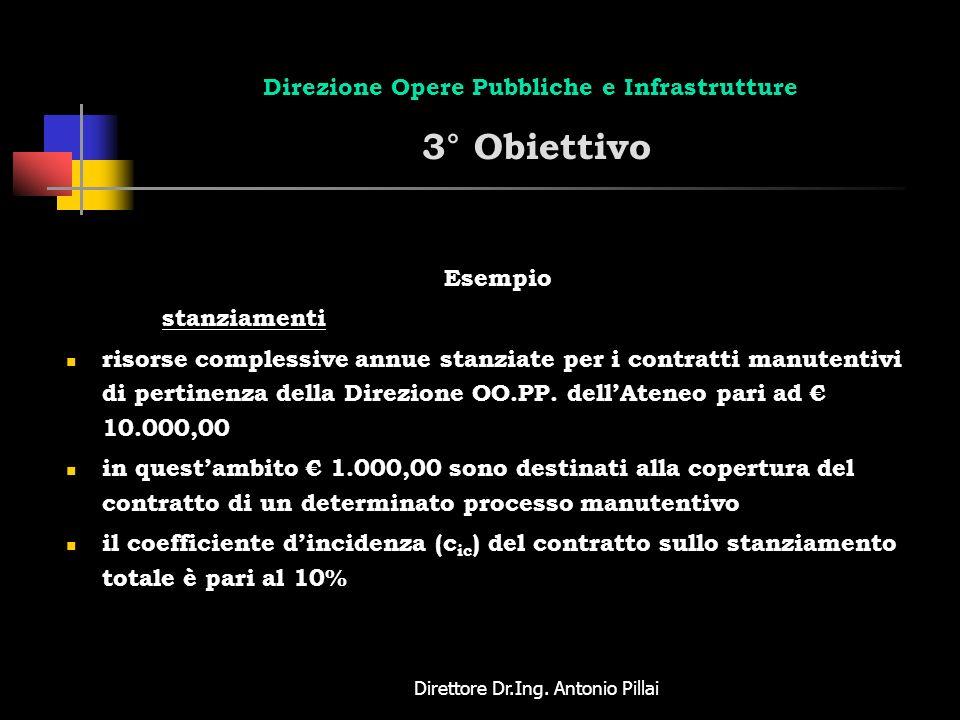 Direttore Dr.Ing. Antonio Pillai Direzione Opere Pubbliche e Infrastrutture 3° Obiettivo Esempio stanziamenti risorse complessive annue stanziate per