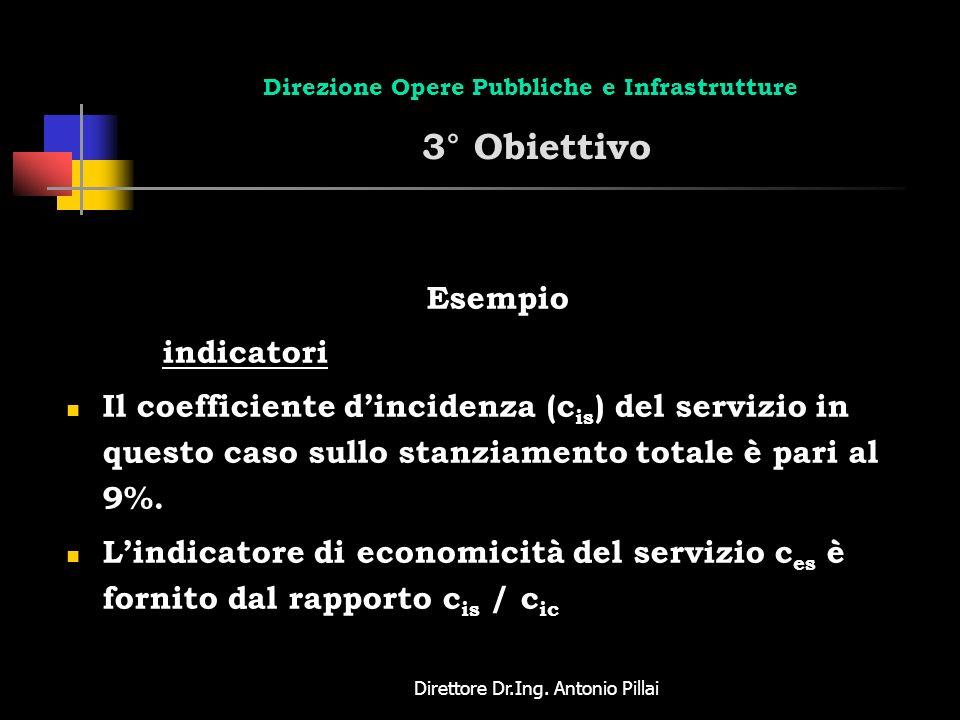 Direttore Dr.Ing. Antonio Pillai Direzione Opere Pubbliche e Infrastrutture 3° Obiettivo Esempio indicatori Il coefficiente dincidenza (c is ) del ser