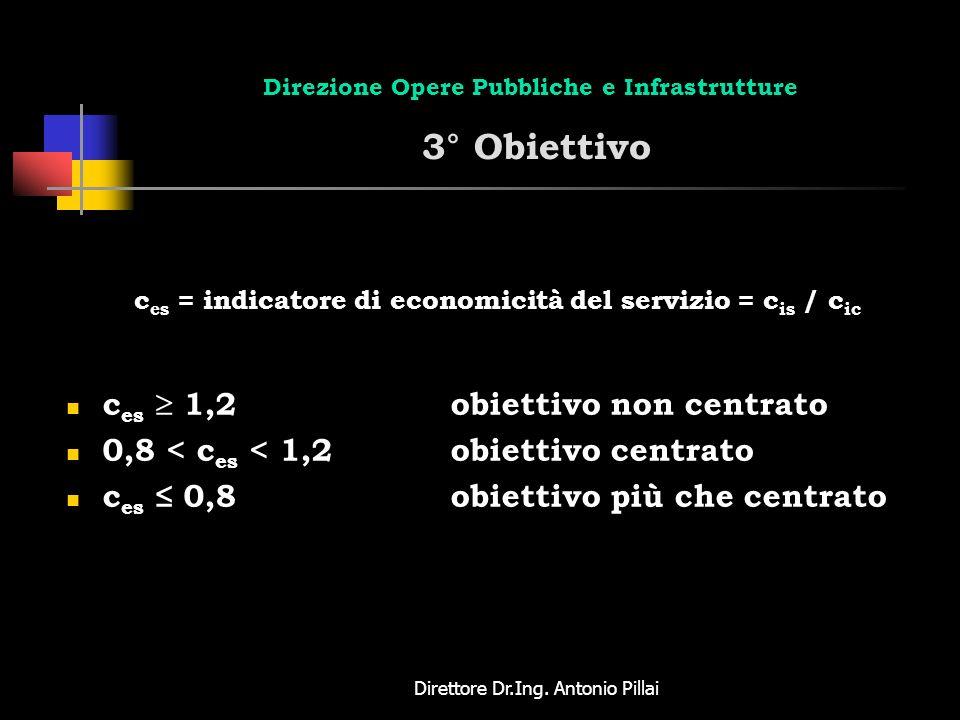 Direttore Dr.Ing. Antonio Pillai Direzione Opere Pubbliche e Infrastrutture 3° Obiettivo c es = indicatore di economicità del servizio = c is / c ic c