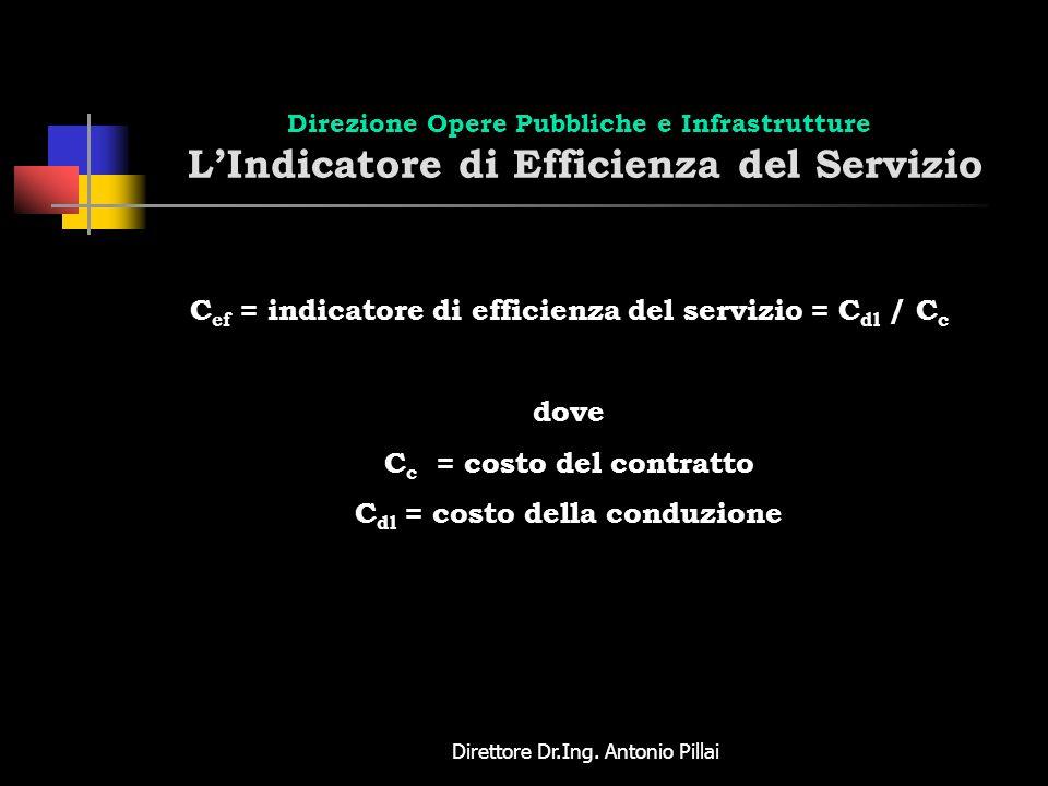 Direttore Dr.Ing. Antonio Pillai Direzione Opere Pubbliche e Infrastrutture LIndicatore di Efficienza del Servizio C ef = indicatore di efficienza del