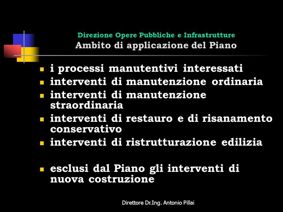 Direttore Dr.Ing. Antonio Pillai Direzione Opere Pubbliche e Infrastrutture Ambito di applicazione del Piano i processi manutentivi interessati interv