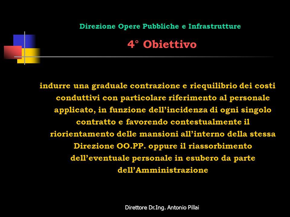 Direttore Dr.Ing. Antonio Pillai Direzione Opere Pubbliche e Infrastrutture 4° Obiettivo indurre una graduale contrazione e riequilibrio dei costi con
