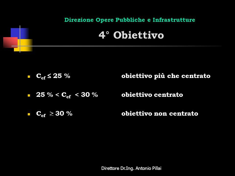 Direttore Dr.Ing. Antonio Pillai Direzione Opere Pubbliche e Infrastrutture 4° Obiettivo C ef 25 %obiettivo più che centrato 25 % < C ef < 30 %obietti