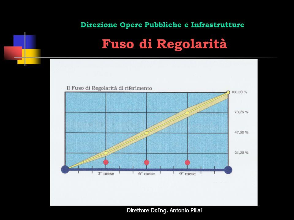 Direttore Dr.Ing. Antonio Pillai Direzione Opere Pubbliche e Infrastrutture Fuso di Regolarità