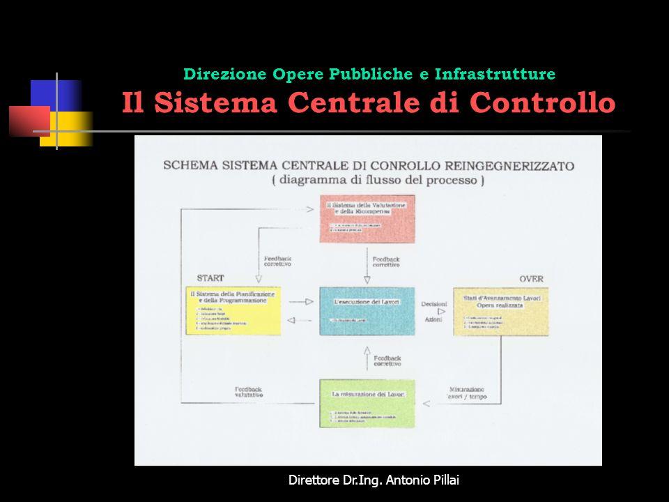 Direttore Dr.Ing. Antonio Pillai Direzione Opere Pubbliche e Infrastrutture Il Sistema Centrale di Controllo