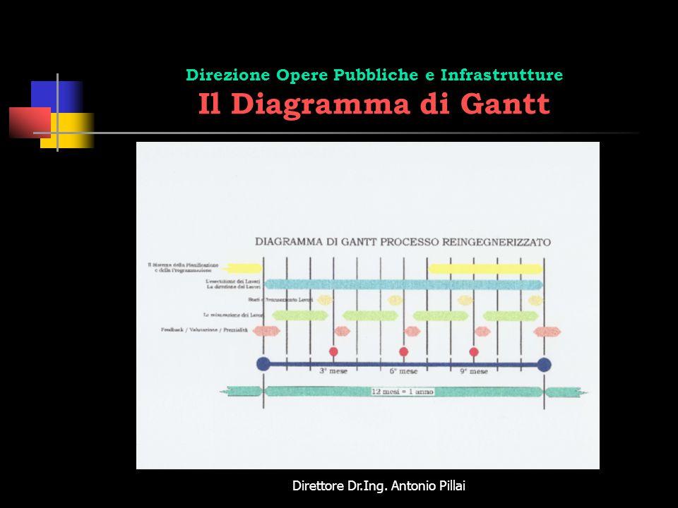 Direttore Dr.Ing. Antonio Pillai Direzione Opere Pubbliche e Infrastrutture Il Diagramma di Gantt