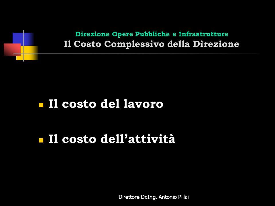 Direttore Dr.Ing. Antonio Pillai Direzione Opere Pubbliche e Infrastrutture Il Costo Complessivo della Direzione Il costo del lavoro Il costo dellatti