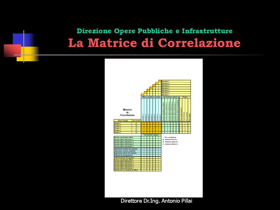 Direttore Dr.Ing. Antonio Pillai Direzione Opere Pubbliche e Infrastrutture La Matrice di Correlazione