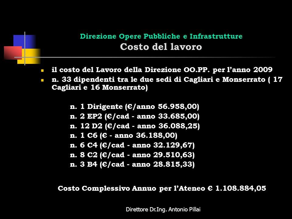 Direttore Dr.Ing. Antonio Pillai Direzione Opere Pubbliche e Infrastrutture Costo del lavoro il costo del Lavoro della Direzione OO.PP. per lanno 2009