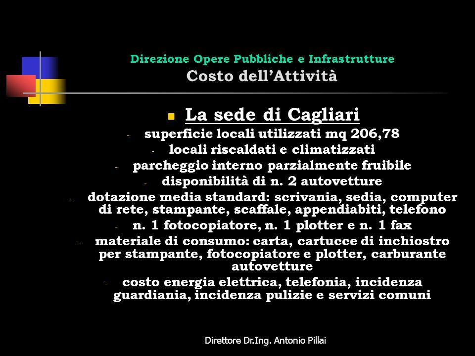 Direttore Dr.Ing. Antonio Pillai Direzione Opere Pubbliche e Infrastrutture Costo dellAttività La sede di Cagliari - superficie locali utilizzati mq 2