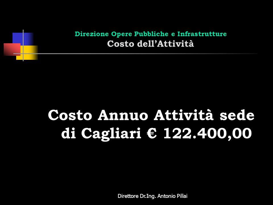 Direttore Dr.Ing. Antonio Pillai Direzione Opere Pubbliche e Infrastrutture Costo dellAttività Costo Annuo Attività sede di Cagliari 122.400,00