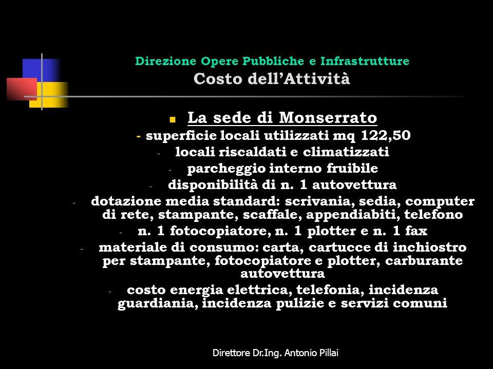 Direttore Dr.Ing. Antonio Pillai Direzione Opere Pubbliche e Infrastrutture Costo dellAttività La sede di Monserrato - superficie locali utilizzati mq