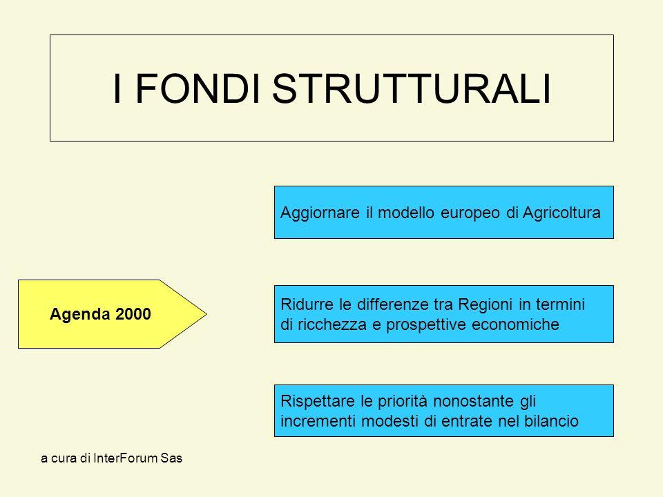 a cura di InterForum Sas I FONDI STRUTTURALI Ridurre le differenze tra Regioni in termini di ricchezza e prospettive economiche Aggiornare il modello europeo di Agricoltura Rispettare le priorità nonostante gli incrementi modesti di entrate nel bilancio Agenda 2000