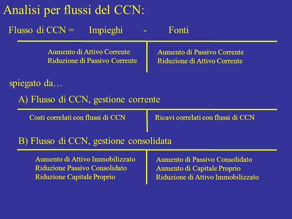 Analisi per flussi del CCN: Flusso di CCN = Impieghi - Fonti Aumento di Attivo Corrente Riduzione di Passivo Corrente Aumento di Passivo Corrente Ridu
