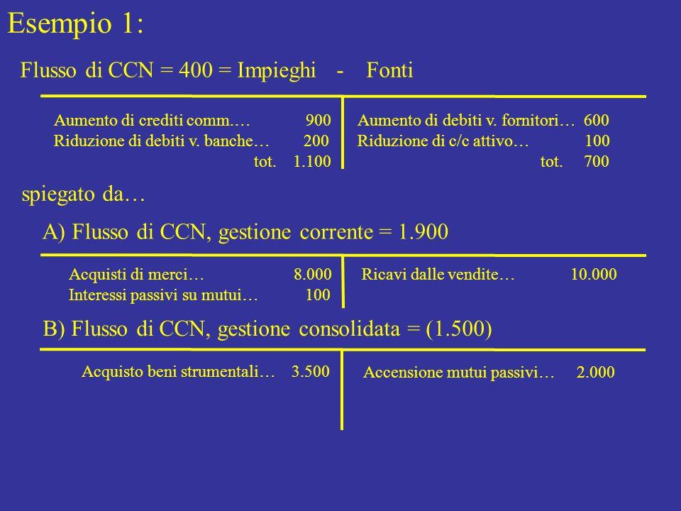 Esempio 1: Flusso di CCN = 400 = Impieghi - Fonti Aumento di crediti comm.… 900 Riduzione di debiti v. banche… 200 tot. 1.100 Aumento di debiti v. for