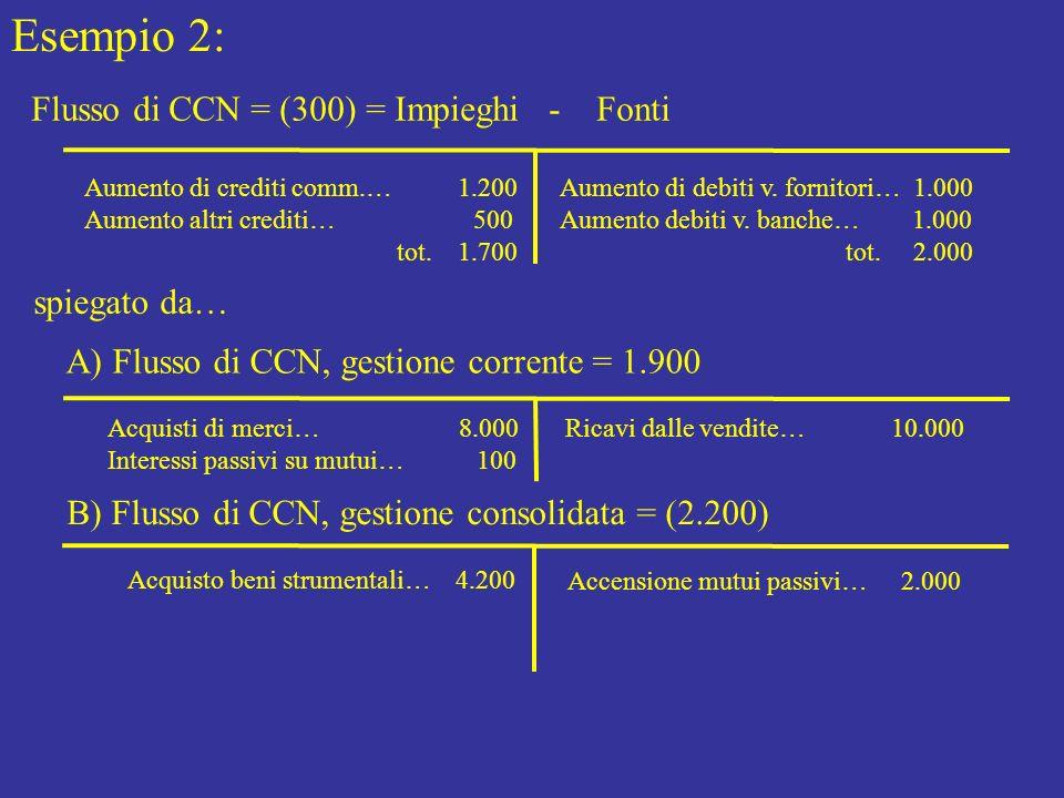 Esempio 2: Flusso di CCN = (300) = Impieghi - Fonti Aumento di crediti comm.… 1.200 Aumento altri crediti… 500 tot. 1.700 Aumento di debiti v. fornito