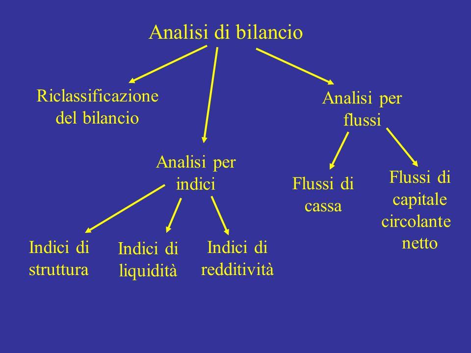 Analisi di bilancio Riclassificazione del bilancio Analisi per indici Analisi per flussi Indici di struttura Indici di redditività Indici di liquidità