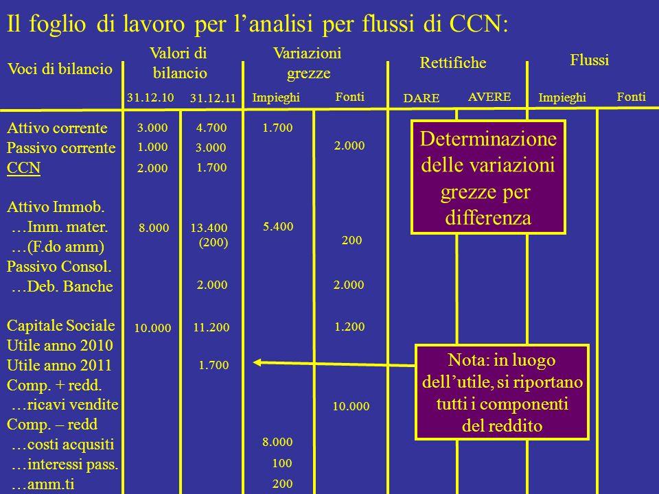 Il foglio di lavoro per lanalisi per flussi di CCN: Voci di bilancio Valori di bilancio Variazioni grezze Rettifiche Flussi Attivo corrente Passivo co